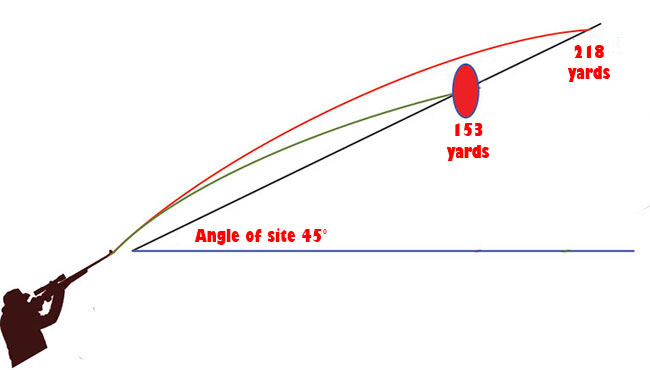 angle of site, shooting, hunting, rifle